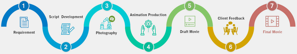 Home  White Animation  Whiteboard Animation Videos
