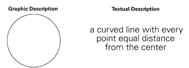 Difference between graphic description and textual description