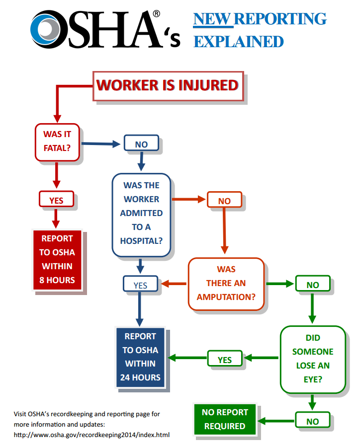 Injury and illness recordkeeping and reporting requirements with special reference to OSHA
