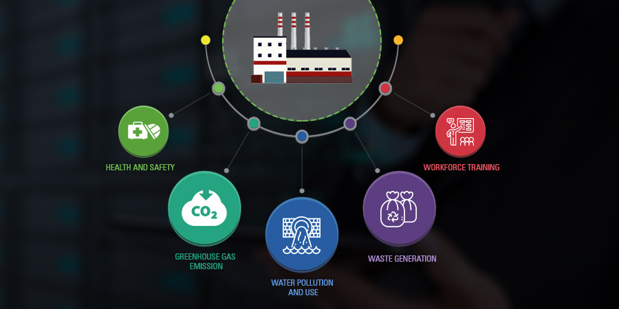 sustainability metrics
