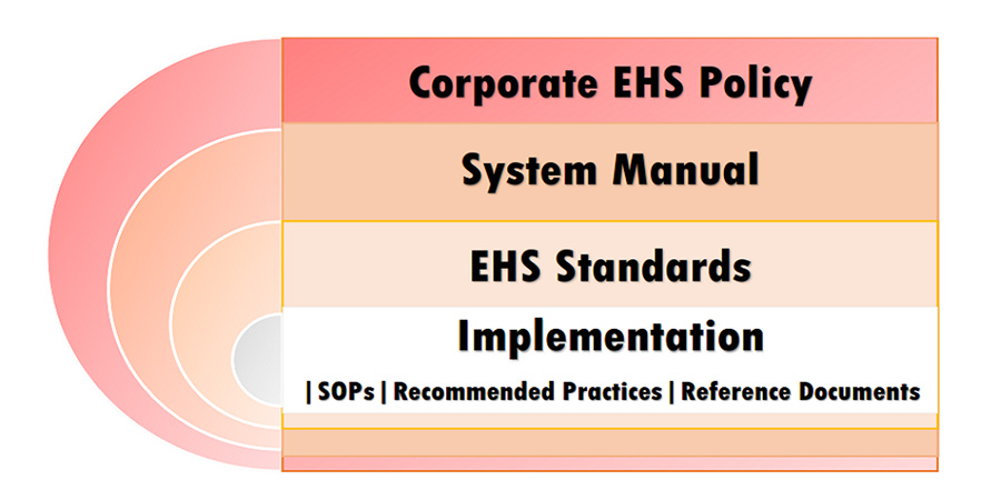 Training for modern EHS