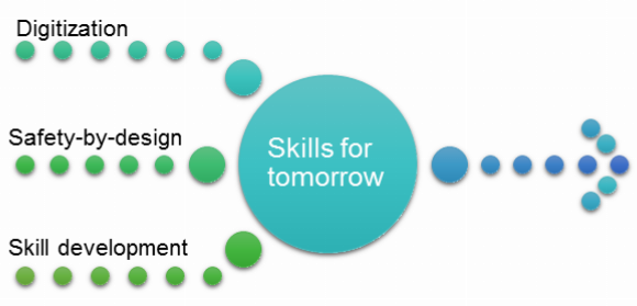 Skills for tomorrow
