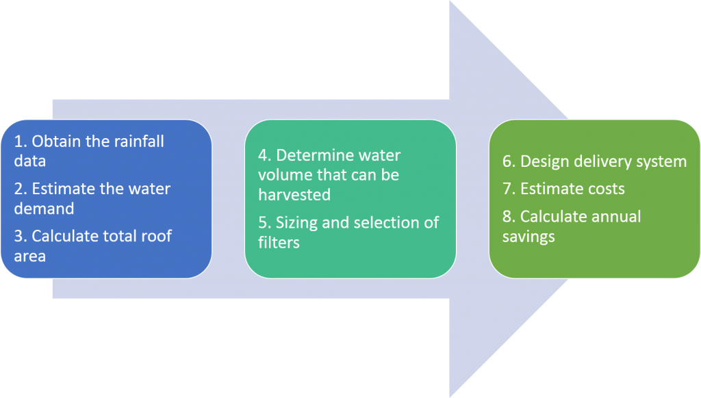 Considerations for harnessing rainwater in industries