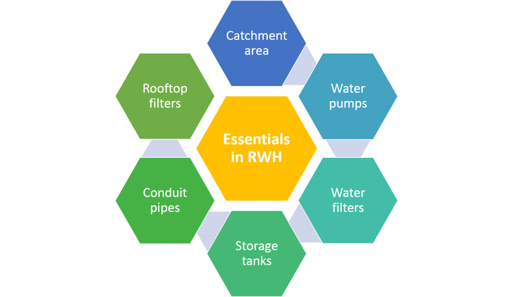 commercial rainwater harvesting system