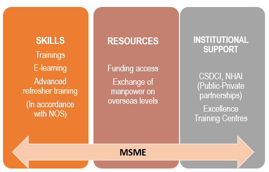 Skills & Resources of MSMEs