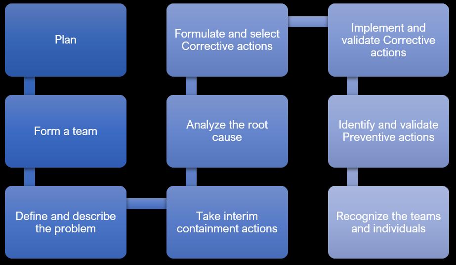 8D methodology for CAPA