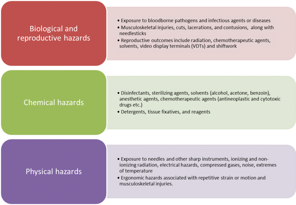 Hazards-in-the-healthcare-sector