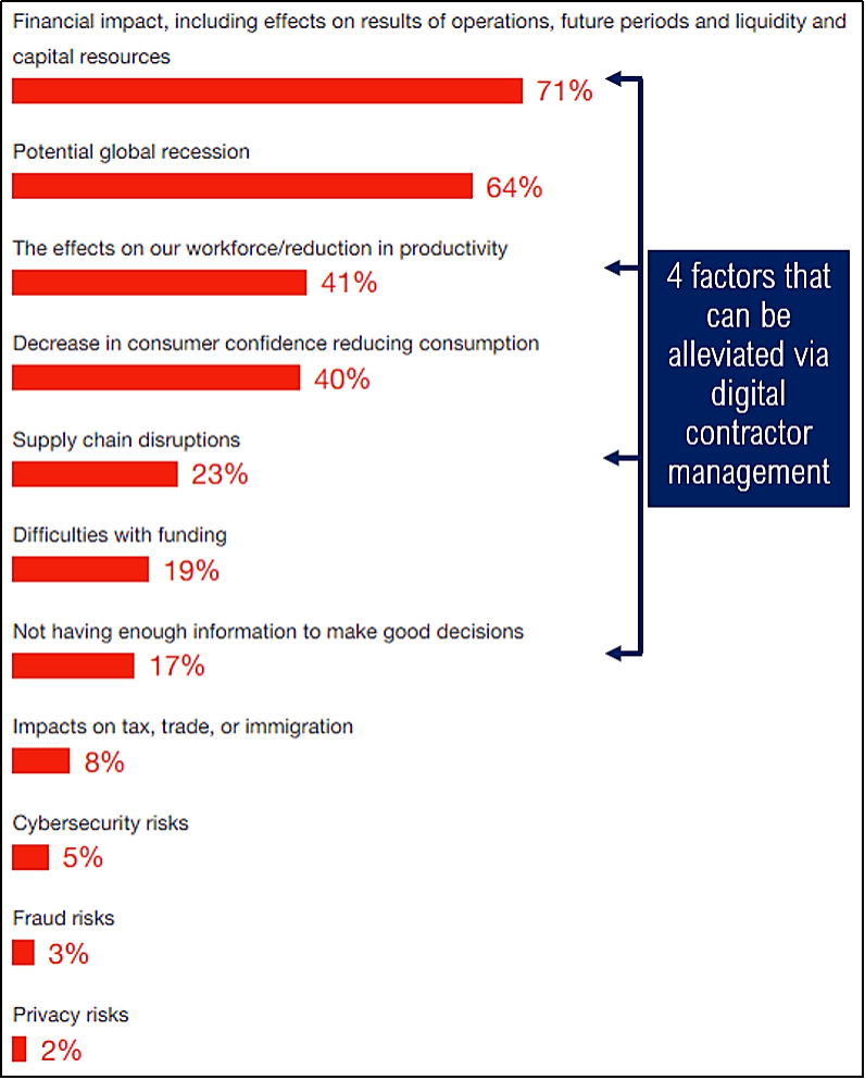 factors-alleviated-via-digital-contractor-management