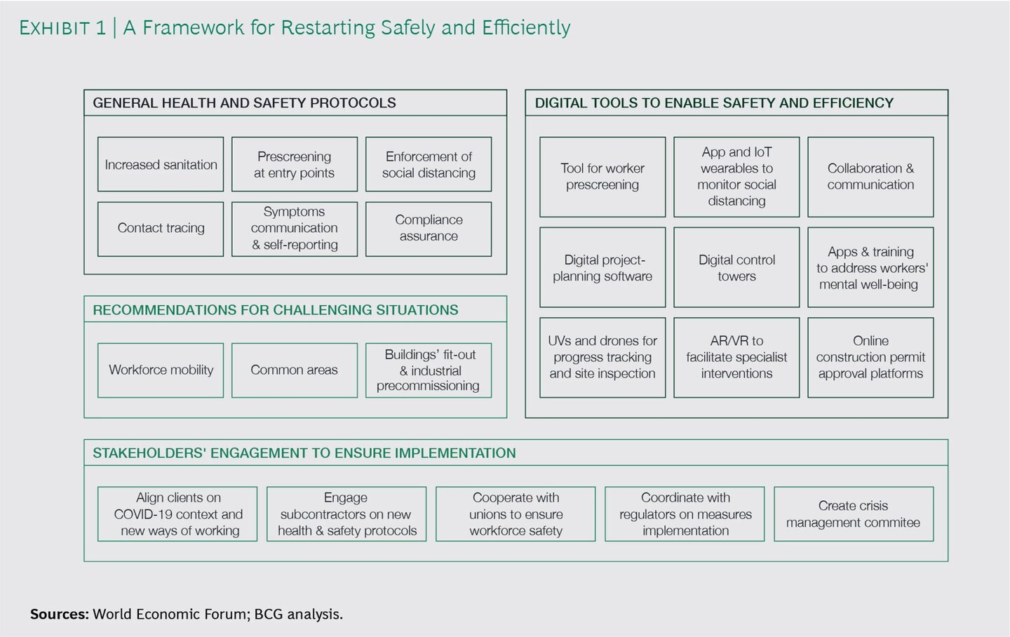 framework for restarting operations safely and efficiently