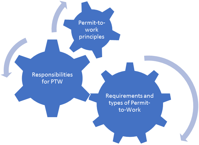 The Permit to Work Safety Training module
