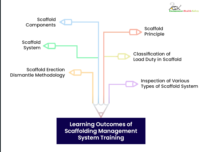 Scaffolding management training
