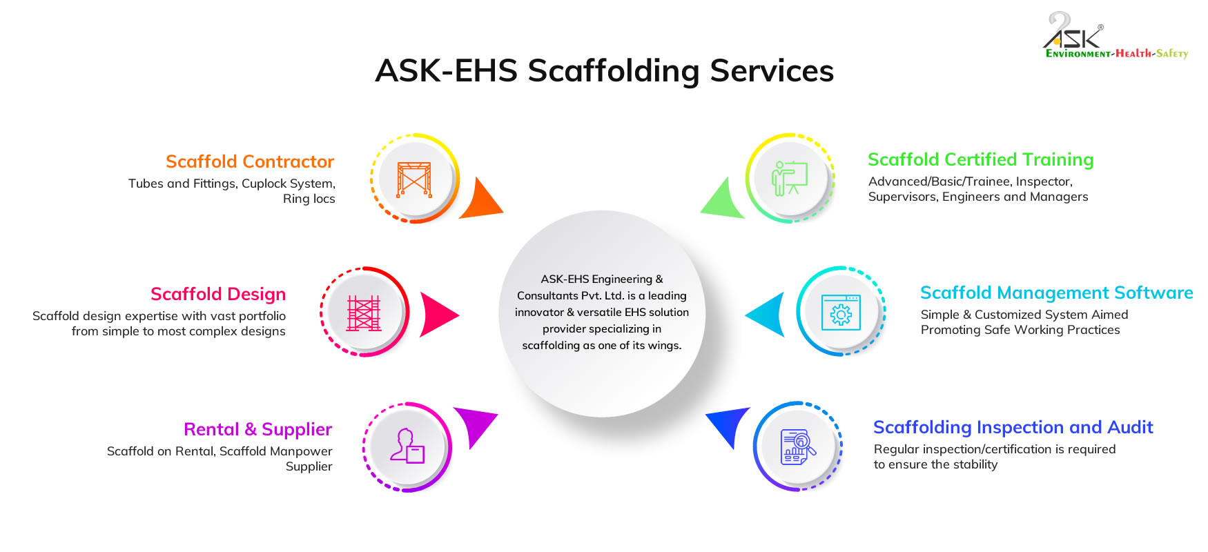 ask ehs scaffolding services