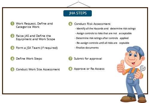 Permit to work software ptw system ask ehs job hazard analysis steps pronofoot35fo Image collections