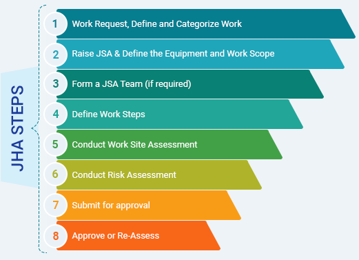 Permit To Work Software | PTW System | ASK EHS
